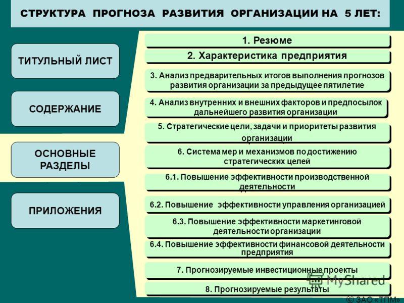 СТРУКТУРА ПРОГНОЗА РАЗВИТИЯ ОРГАНИЗАЦИИ НА 5 ЛЕТ: ТИТУЛЬНЫЙ ЛИСТ СОДЕРЖАНИЕ ОСНОВНЫЕ РАЗДЕЛЫ ПРИЛОЖЕНИЯ 1. Резюме 2. Характеристика предприятия 4. Анализ внутренних и внешних факторов и предпосылок дальнейшего развития организации 5. Стратегические ц