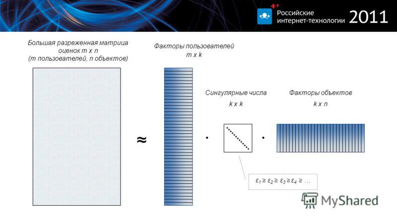 ε 1 ε 2 ε 3 ε 4 … Большая разреженная матрица оценок m x n (m пользователей, n объектов) Факторы пользователей m x k Факторы объектов k x n Сингулярные числа k x k