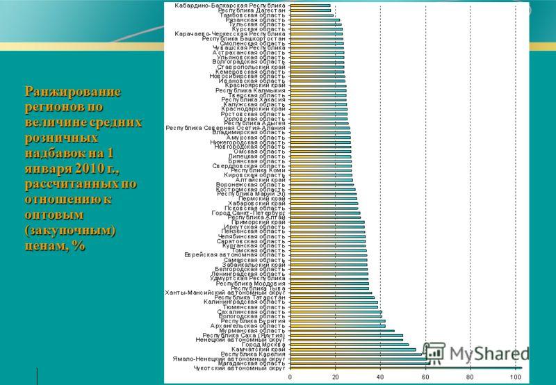 Ранжирование регионов по величине средних розничных надбавок на 1 января 2010 г., рассчитанных по отношению к оптовым (закупочным) ценам, %