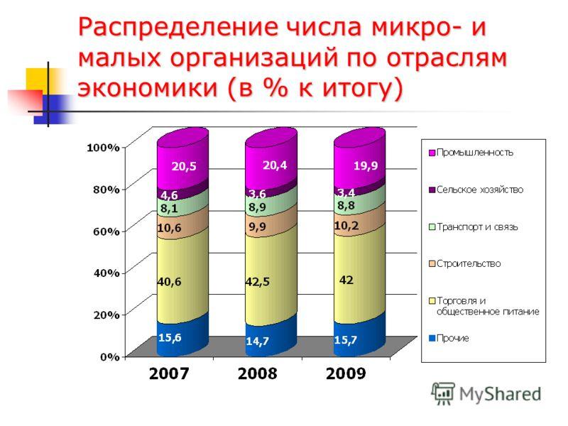 Распределение числа микро- и малых организаций по отраслям экономики (в % к итогу)
