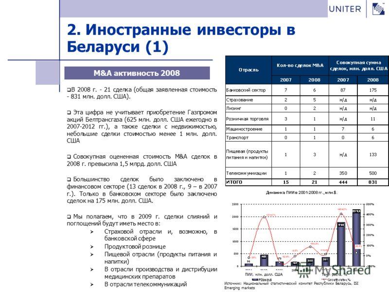 2. Иностранные инвесторы в Беларуси (1) В 2008 г. - 21 сделка (общая заявленная стоимость - 831 млн. долл. США). Эта цифра не учитывает приобретение Газпромом акций Белтрансгаза (625 млн. долл. США ежегодно в 2007-2012 гг.), а также сделки с недвижим