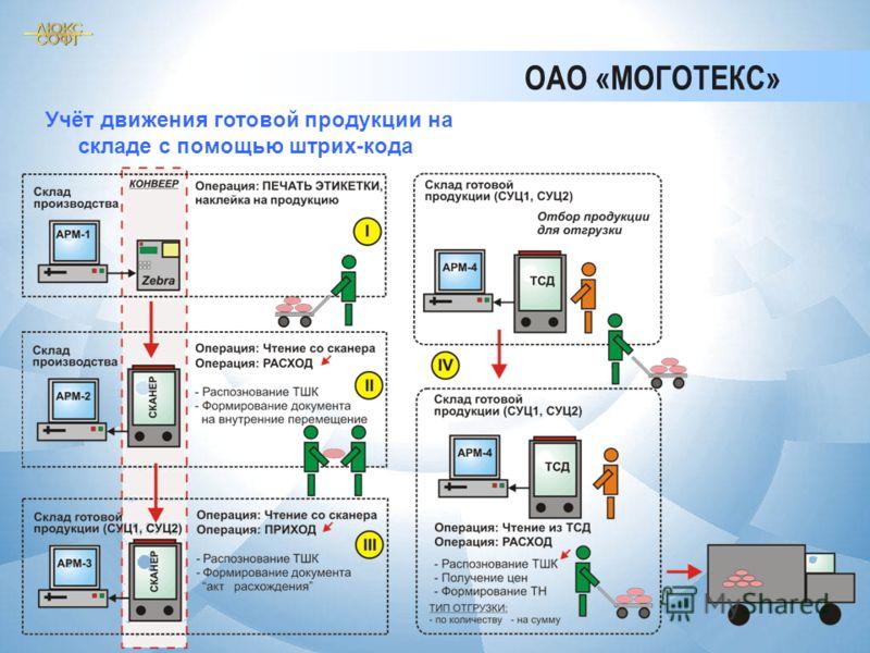 ОАО «МОГОТЕКС» Учёт движения готовой продукции на складе с помощью штрих-кода