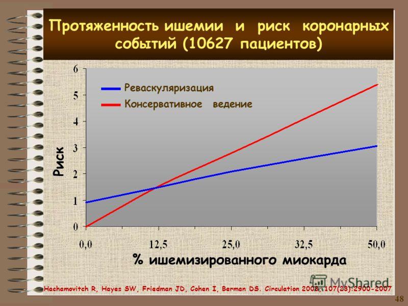 Протяженность ишемии и риск коронарных событий (10627 пациентов) % ишемизированного миокарда Реваскуляризация Консервативное ведение Риск 48 Hachamovitch R, Hayes SW, Friedman JD, Cohen I, Berman DS. Circulation 2003; 107(23):2900-2007
