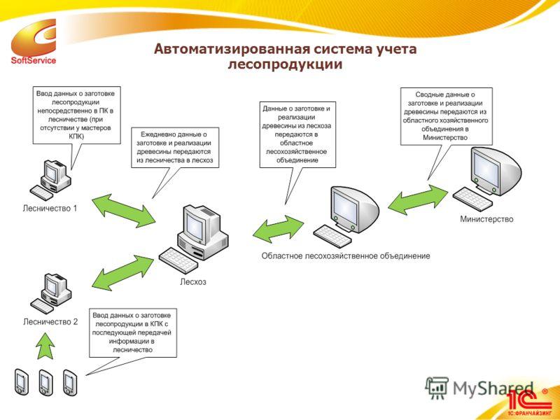 Автоматизированная система учета лесопродукции