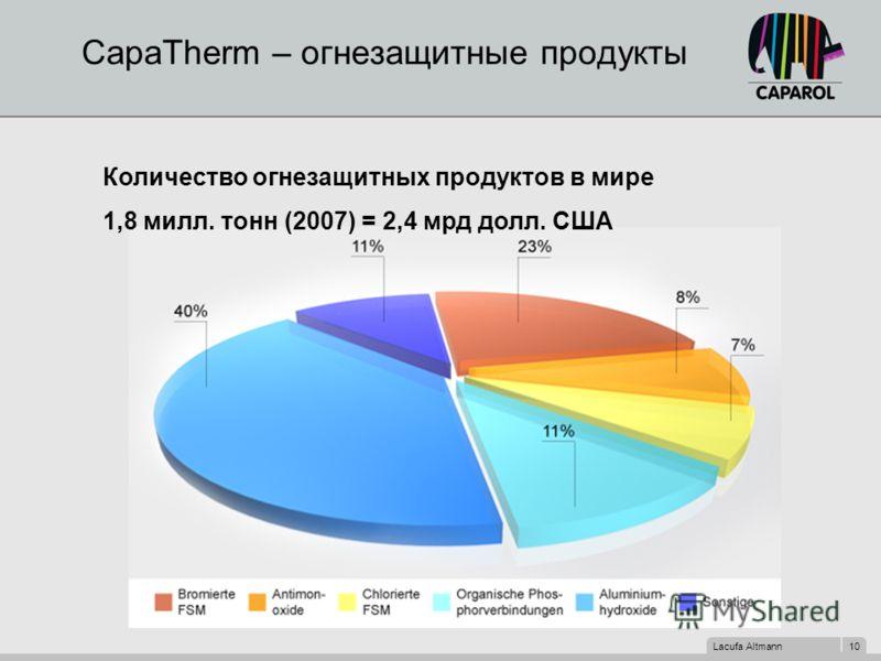 Lacufa Altmann 10 CapaTherm – огнезащитные продукты Количество огнезащитных продуктов в мире 1,8 милл. тонн (2007) = 2,4 мрд долл. США