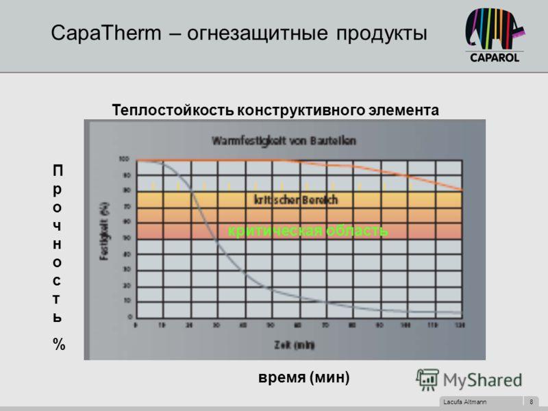 Lacufa Altmann 8 CapaTherm – огнезащитные продукты Теплостойкость конструктивного элемента Прочность%Прочность% время (мин) критическая область