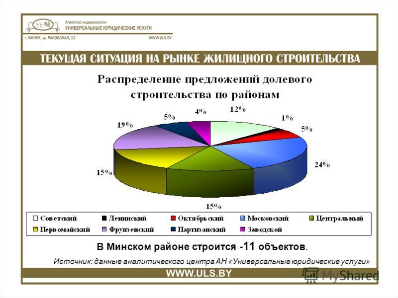 В Минском районе строится - 11 объектов. Источник: данные аналитического центра АН «Универсальные юридические услуги»