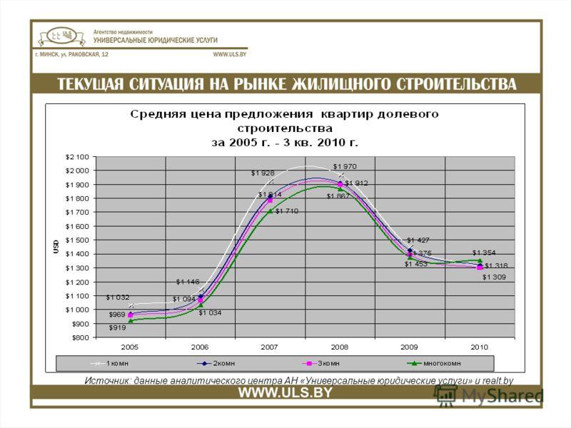 Источник: данные аналитического центра АН «Универсальные юридические услуги» и realt.by