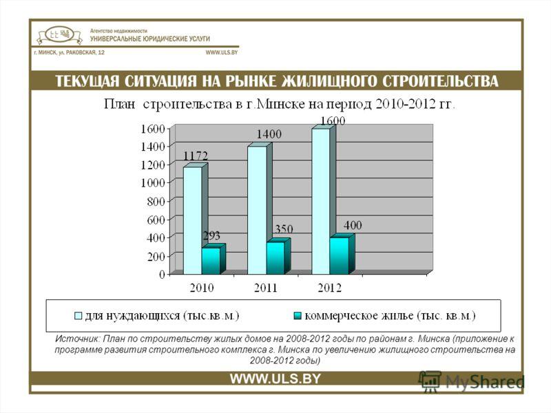 Источник: План по строительству жилых домов на 2008-2012 годы по районам г. Минска (приложение к программе развития строительного комплекса г. Минска по увеличению жилищного строительства на 2008-2012 годы)