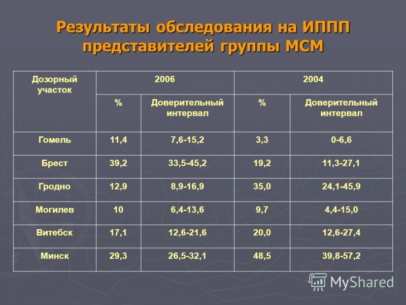 Результаты обследования на ИППП представителей группы МСМ Дозорный участок 20062004 %Доверительный интервал % Гомель11,47,6-15,23,30-6,6 Брест39,233,5-45,219,211,3-27,1 Гродно12,98,9-16,935,024,1-45,9 Могилев106,4-13,69,74,4-15,0 Витебск17,112,6-21,6