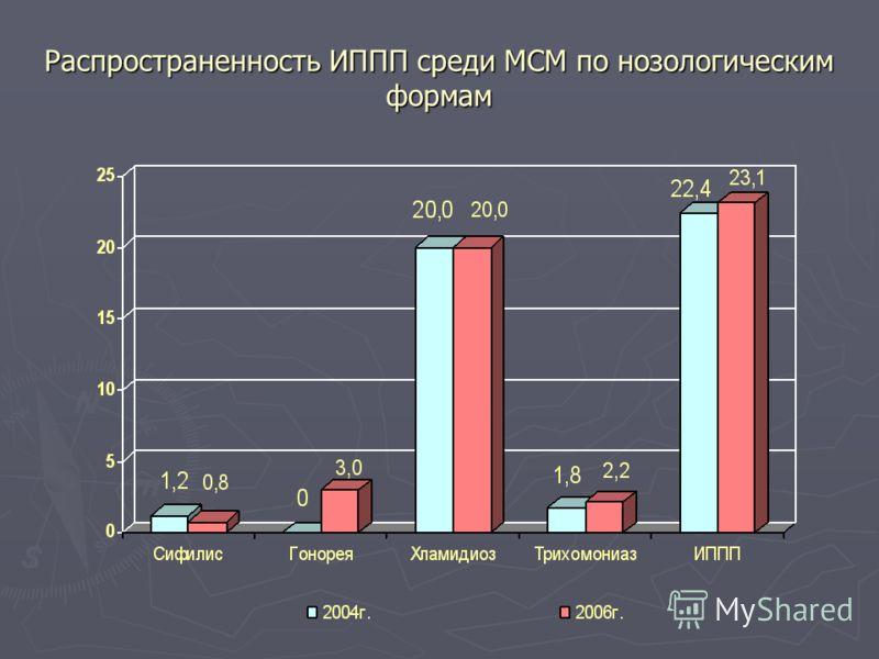 Распространенность ИППП среди МСМ по нозологическим формам