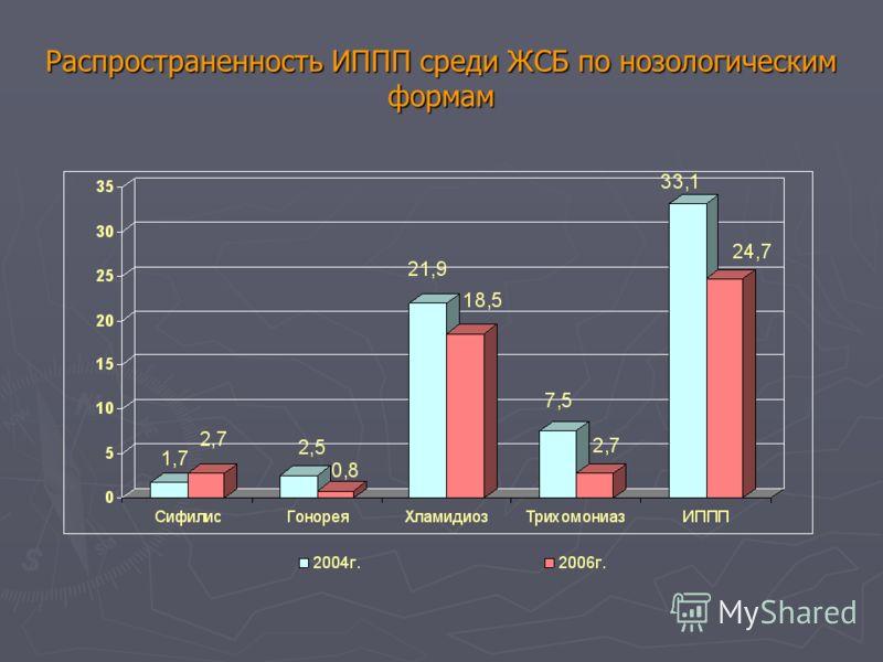 Распространенность ИППП среди ЖСБ по нозологическим формам