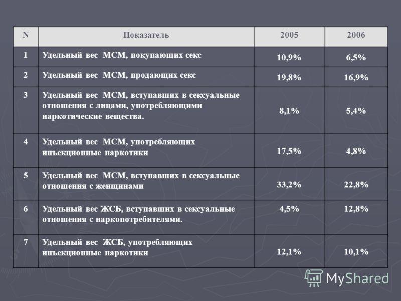 NПоказатель20052006 1Удельный вес МСМ, покупающих секс 10,9%6,5% 2Удельный вес МСМ, продающих секс 19,8%16,9% 3Удельный вес МСМ, вступавших в сексуальные отношения с лицами, употребляющими наркотические вещества. 8,1%5,4% 4Удельный вес МСМ, употребля