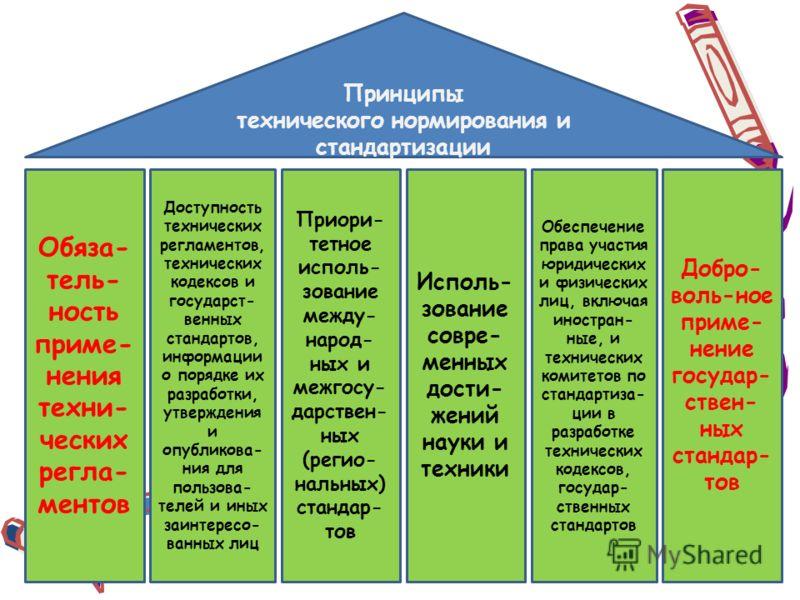 Принципы технического нормирования и стандартизации Обяза- тель- ность приме- нения техни- ческих регла- ментов Доступность технических регламентов, технических кодексов и государст- венных стандартов, информации о порядке их разработки, утверждения