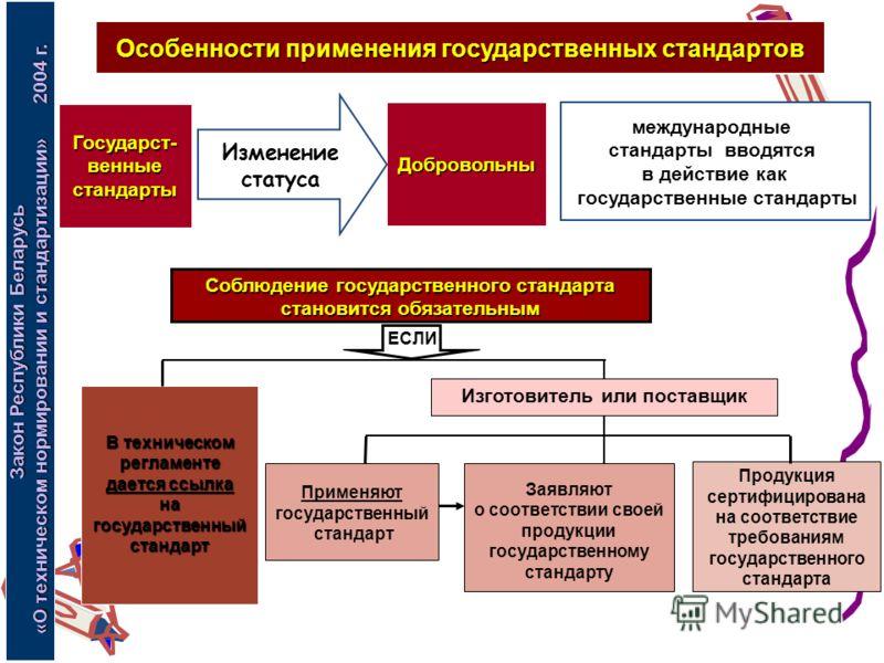 международные стандарты вводятся в действие как государственные стандарты Закон Республики Беларусь «О техническом нормировании и стандартизации» 2004 г. Особенности применения государственных стандартов Соблюдение государственного стандарта становит