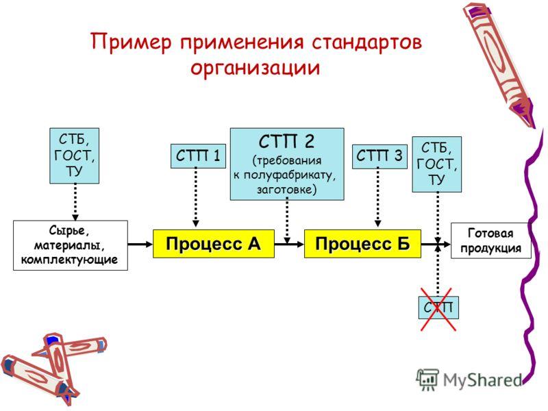 Пример применения стандартов организации Процесс А Процесс Б Готовая продукция Сырье, материалы, комплектующие СТБ, ГОСТ, ТУ СТП 1 СТП 2 (требования к полуфабрикату, заготовке) СТП 3 СТБ, ГОСТ, ТУ СТП