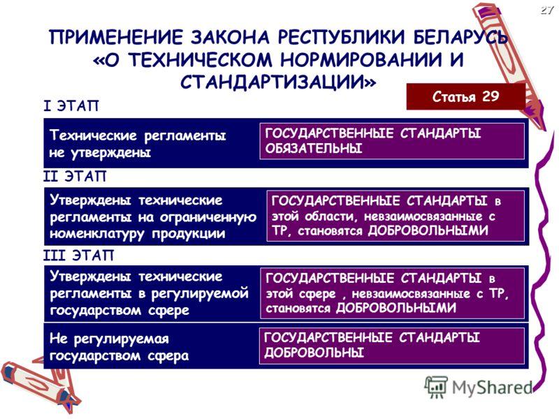 ПРИМЕНЕНИЕ ЗАКОНА РЕСПУБЛИКИ БЕЛАРУСЬ «О ТЕХНИЧЕСКОМ НОРМИРОВАНИИ И СТАНДАРТИЗАЦИИ» Технические регламенты не утверждены I ЭТАП Утверждены технические регламенты в регулируемой государством сфере II ЭТАП III ЭТАП ГОСУДАРСТВЕННЫЕ СТАНДАРТЫ ОБЯЗАТЕЛЬНЫ