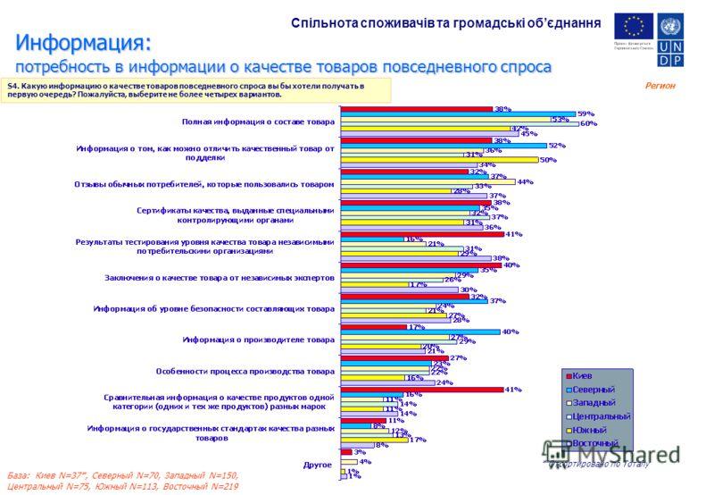 Регион База: Киев N=37*, Северный N=70, Западный N=150, Центральный N=75, Южный N=113, Восточный N=219 Информация: потребность в информации о качестве товаров повседневного спроса S4. Какую информацию о качестве товаров повседневного спроса вы бы хот