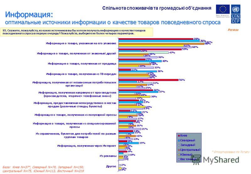 Регион База: Киев N=37*, Северный N=70, Западный N=150, Центральный N=75, Южный N=113, Восточный N=219 S5. Cкажите, пожалуйста, из каких источников вы бы хотели получать информацию о качестве товаров повседневного спроса в первую очередь? Пожалуйста,