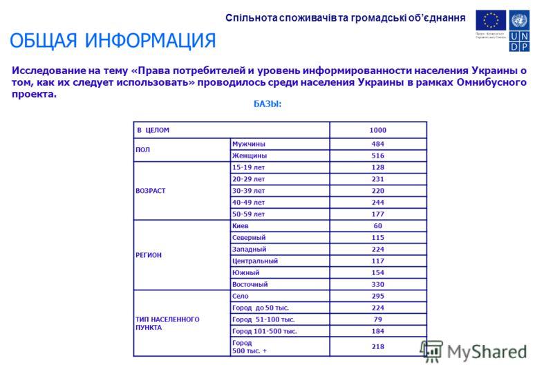 ОБЩАЯ ИНФОРМАЦИЯ Исследование на тему «Права потребителей и уровень информированности населения Украины о том, как их следует использовать» проводилось среди населения Украины в рамках Омнибусного проекта. В ЦЕЛОМ1000 ПОЛ Мужчины484 Женщины516 ВОЗРАС