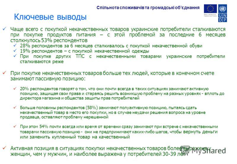 Ключевые выводы Чаще всего с покупкой некачественных товаров украинские потребители сталкиваются при покупке продуктов питания – с этой проблемой за последние 6 месяцев столкнулось 53% респондентов 28% респондентов за 6 месяцев сталкивалось с покупко