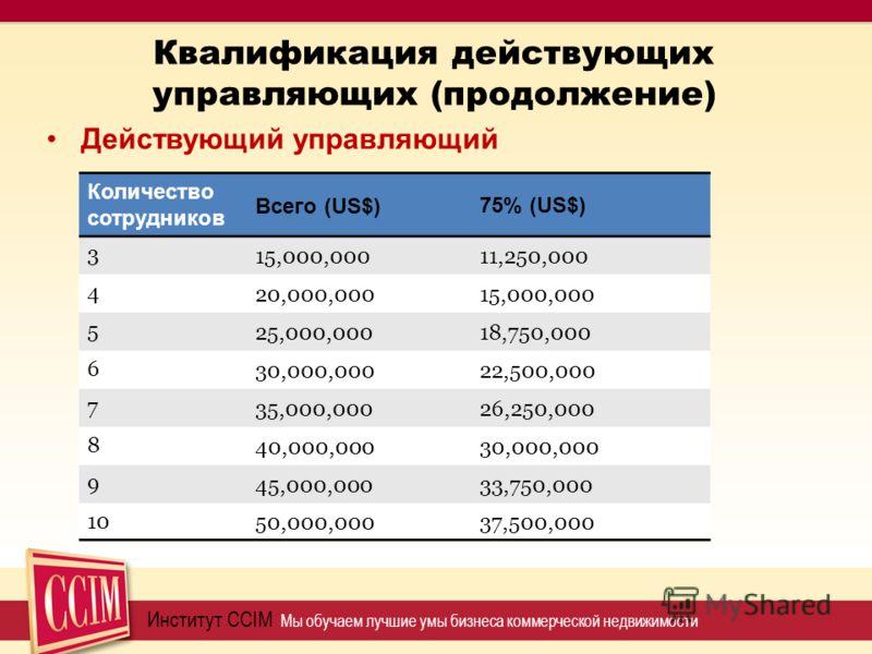 Квалификация действующих управляющих (продолжение) Институт CCIM Мы обучаем лучшие умы бизнеса коммерческой недвижимости Действующий управляющий Количество сотрудников Всего (US$) 75% (US$) 3 15,000,00011,250,000 4 20,000,00015,000,000 5 25,000,00018