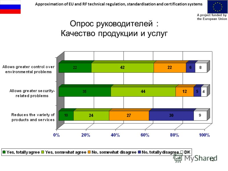 Approximation of EU and RF technical regulation, standardisation and certification systems A project funded by the European Union 12 Опрос руководителей : Качество продукции и услуг