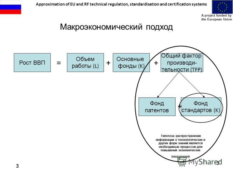 Approximation of EU and RF technical regulation, standardisation and certification systems A project funded by the European Union 3 3 Макроэкономический подход Рост ВВП = Travail (L) + Capital (K) + + Общий фактор производи- тельности (TFP) Объем раб