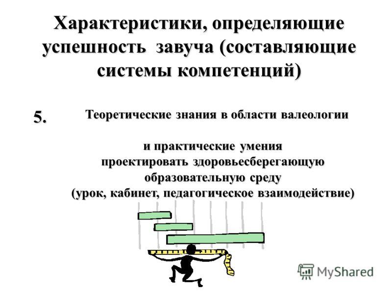 Характеристики, определяющие успешность завуча (составляющие системы компетенций) Теоретические знания в области валеологии и практические умения проектировать здоровьесберегающую образовательную среду (урок, кабинет, педагогическое взаимодействие) 5