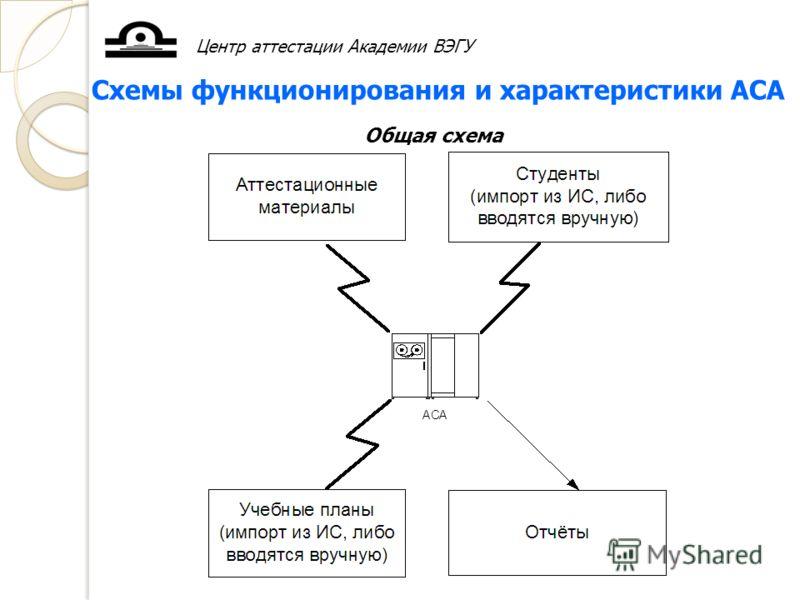 Центр аттестации Академии ВЭГУ Схемы функционирования и характеристики АСА Общая схема