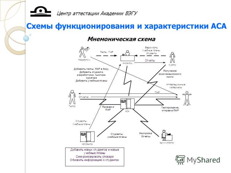 Центр аттестации Академии ВЭГУ Схемы функционирования и характеристики АСА Мнемоническая схема