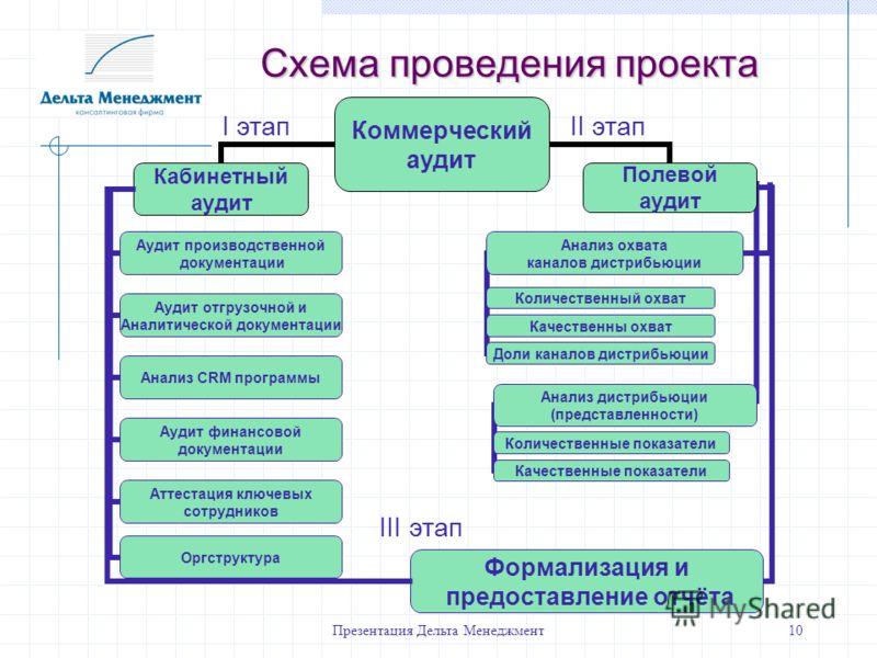 Презентация Дельта Менеджмент10 Схема проведения проекта I этапII этап III этап