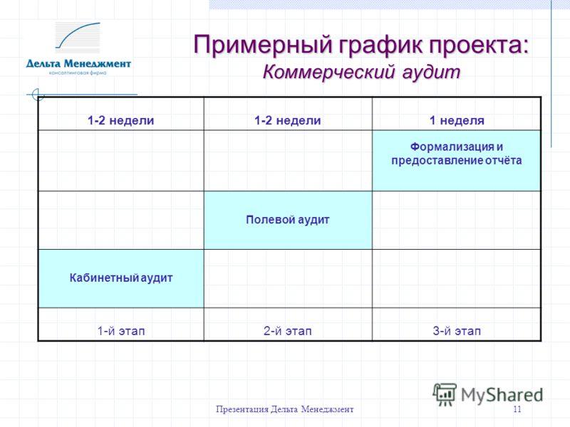 Презентация Дельта Менеджмент11 Примерный график проекта: Коммерческий аудит 1-2 недели 1 неделя Формализация и предоставление отчёта Полевой аудит Кабинетный аудит 1-й этап2-й этап3-й этап