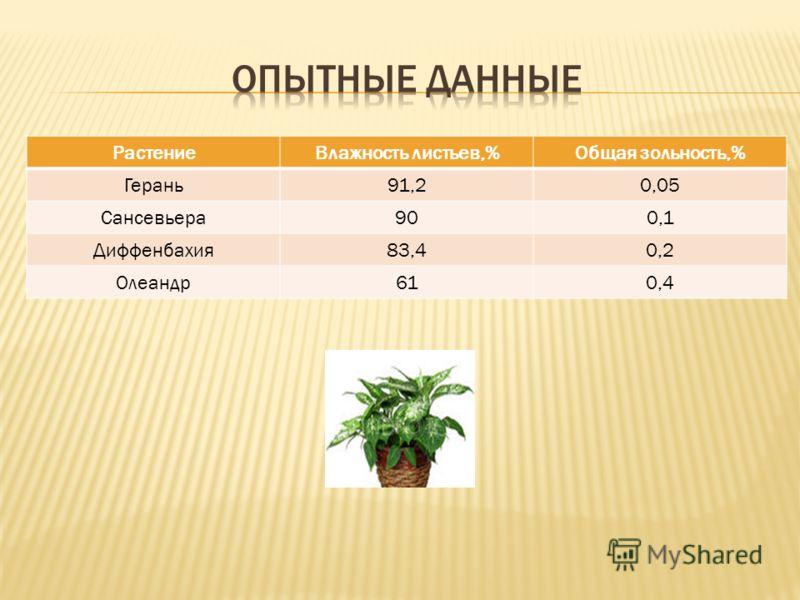 РастениеВлажность листьев,%Общая зольность,% Герань91,20,05 Сансевьера900,1 Диффенбахия83,40,2 Олеандр610,4