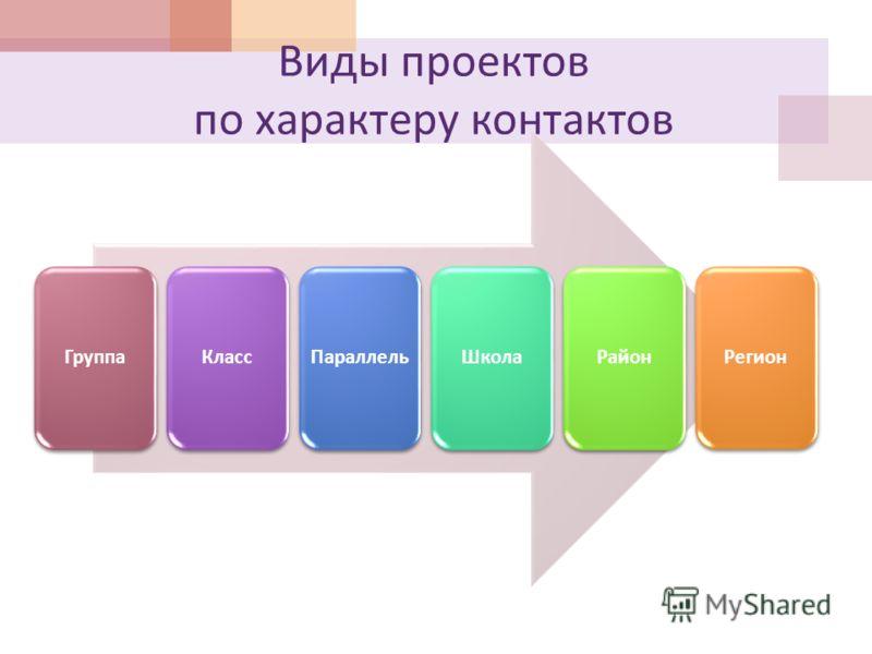 Виды проектов по характеру контактов ГруппаКлассПараллельШколаРайонРегион