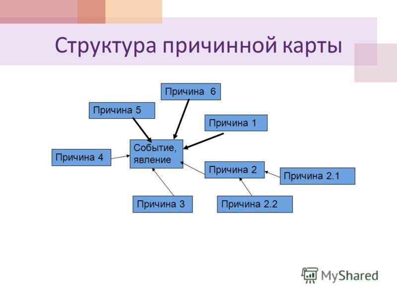 Структура причинной карты Событие, явление Причина 1 Причина 2 Причина 3 Причина 4 Причина 5 Причина 6 Причина 2.2 Причина 2.1