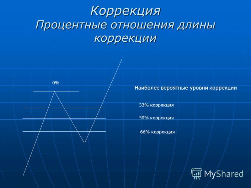 Коррекция Процентные отношения длины коррекции 0% 33% коррекция 50% коррекция 66% коррекция Наиболее вероятные уровни коррекции
