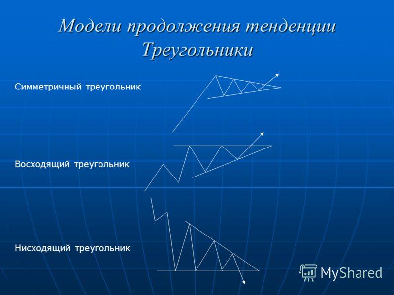 Модели продолжения тенденции Треугольники Симметричный треугольник Восходящий треугольник Нисходящий треугольник