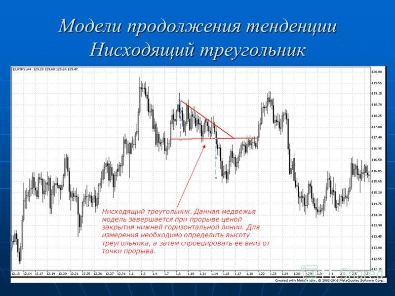 Модели продолжения тенденции Нисходящий треугольник Нисходящий треугольник. Данная медвежья модель завершается при прорыве ценой закрытия нижней горизонтальной линии. Для измерения необходимо определить высоту треугольника, а затем спроецировать ее в