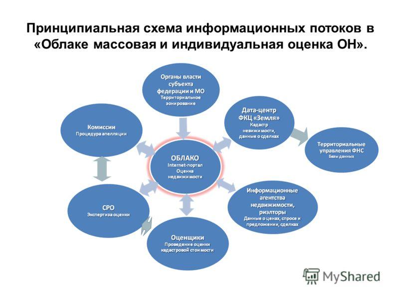 Принципиальная схема информационных потоков в «Облаке массовая и индивидуальная оценка ОН».