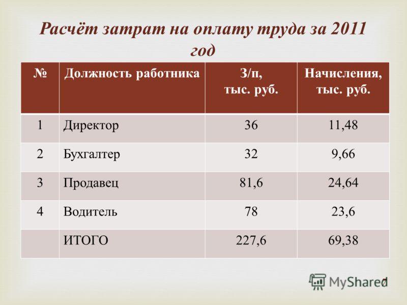 Расчёт затрат на оплату труда за 2011 год Должность работникаЗ / п, тыс. руб. Начисления, тыс. руб. 1 Директор 3611,48 2 Бухгалтер 329,66 3 Продавец 81,624,64 4 Водитель 7823,6 ИТОГО 227,669,38 7