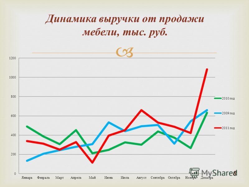 Динамика выручки от продажи мебели, тыс. руб. 8