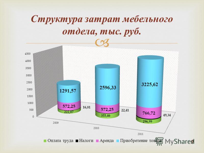 Структура затрат мебельного отдела, тыс. руб. 9
