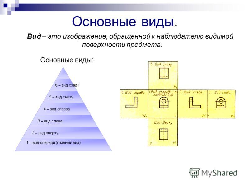 Основные виды. Основные виды: Вид – это изображение, обращенной к наблюдателю видимой поверхности предмета. 6 – вид сзади 5 – вид снизу 4 – вид справа 3 – вид слева 2 – вид сверху 1 – вид спереди (главный вид)