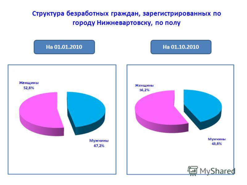 Структура безработных граждан, зарегистрированных по городу Нижневартовску, по полу На 01.01.2010На 01.10.2010