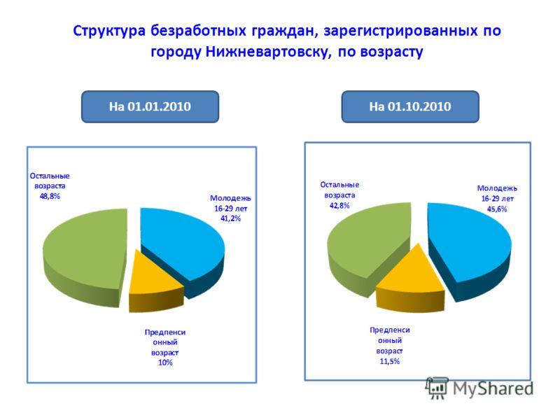 Структура безработных граждан, зарегистрированных по городу Нижневартовску, по возрасту На 01.01.2010На 01.10.2010