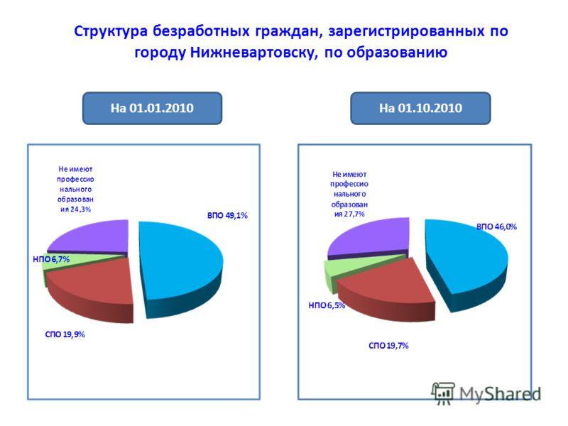 Структура безработных граждан, зарегистрированных по городу Нижневартовску, по образованию На 01.01.2010На 01.10.2010