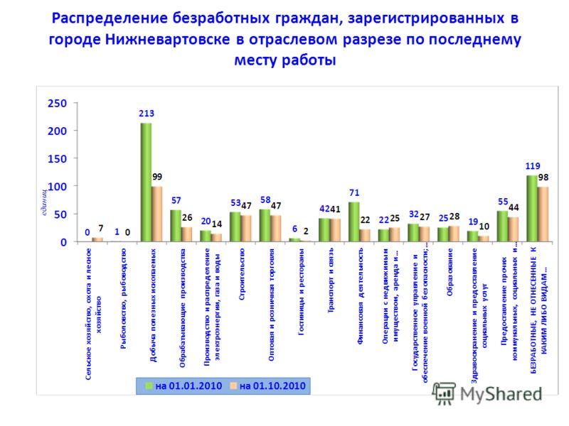 Распределение безработных граждан, зарегистрированных в городе Нижневартовске в отраслевом разрезе по последнему месту работы