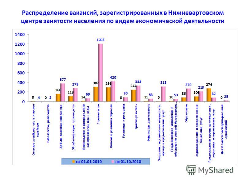 Распределение вакансий, зарегистрированных в Нижневартовском центре занятости населения по видам экономической деятельности