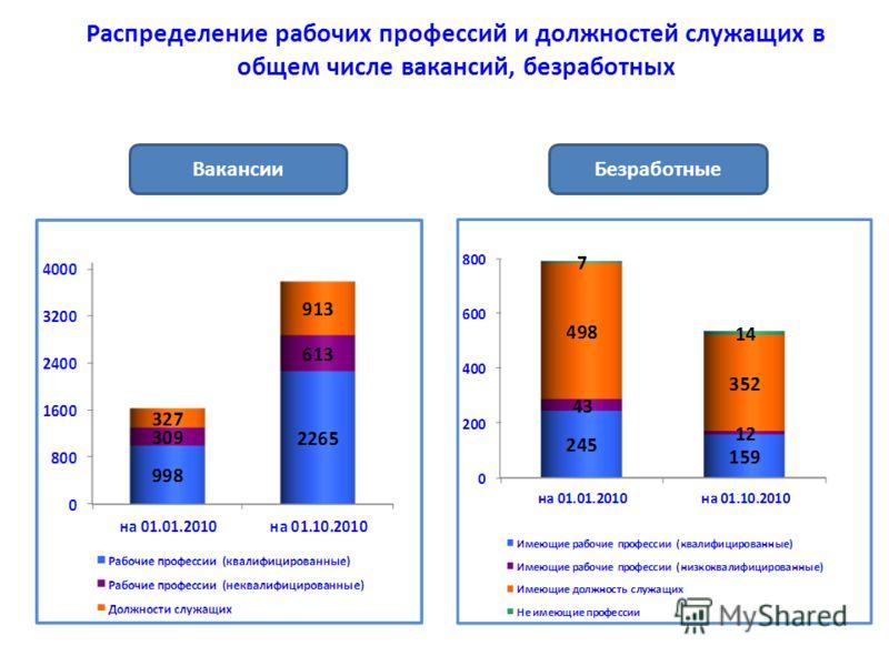 Распределение рабочих профессий и должностей служащих в общем числе вакансий, безработных ВакансииБезработные